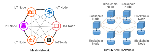 When Someone Joins This Network He Gets The Full Copy Of Blockchain Node Can Use To Verify That Everything Is Still In Order